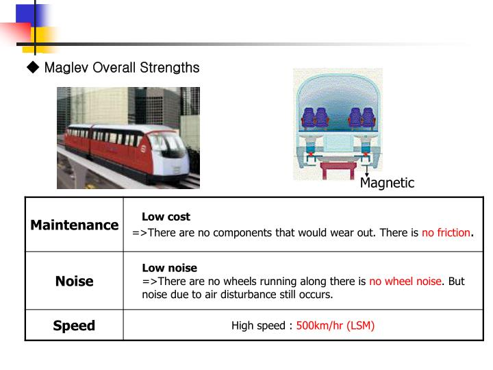 ◆ Maglev Overall Strengths