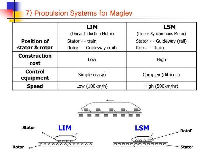 7) Propulsion Systems for Maglev