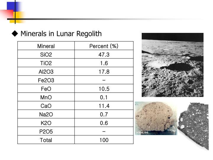 ◆ Minerals in Lunar Regolith