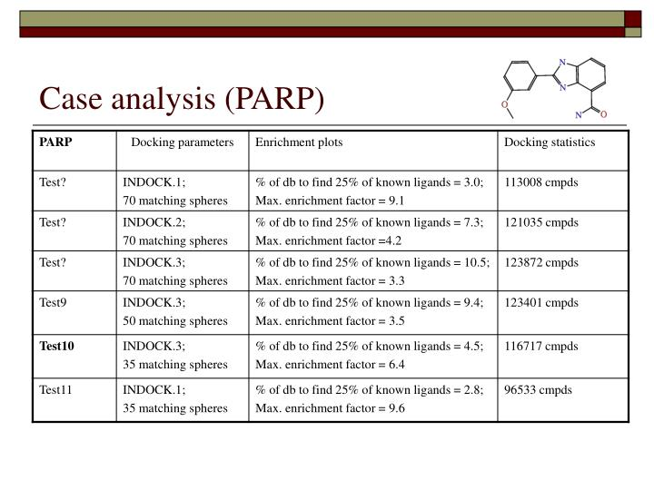 Case analysis (PARP)