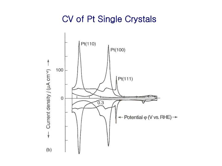CV of Pt Single Crystals