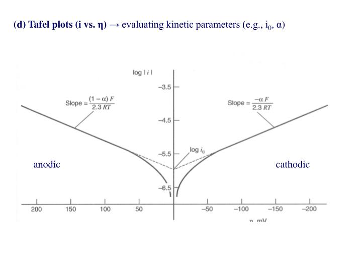 (d) Tafel plots (i vs.