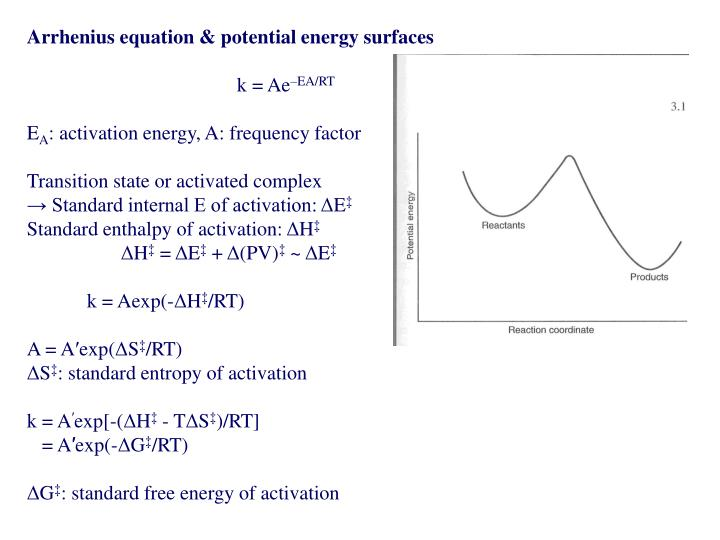 Arrhenius equation & potential energy surfaces