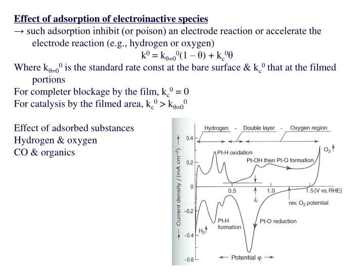 Effect of adsorption of electroinactive species
