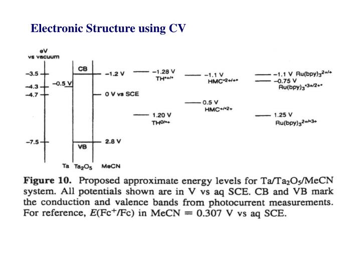 Electronic Structure using CV