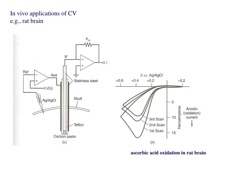 In vivo applications of CV