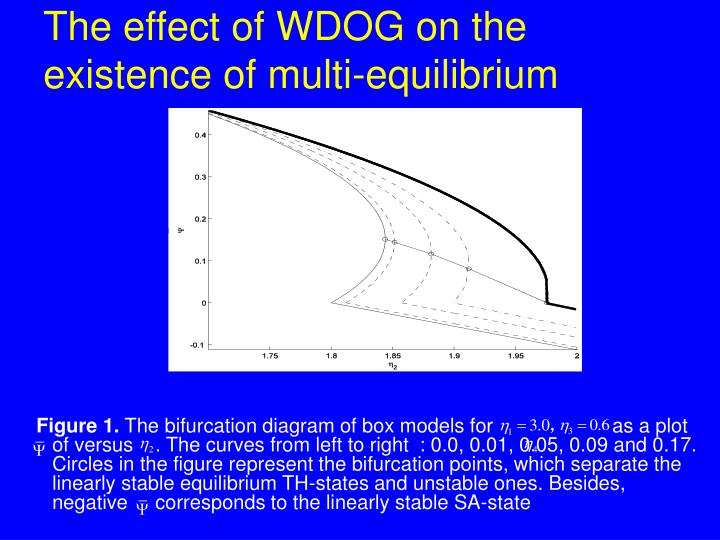 The effect of WDOG on the existence of multi-equilibrium