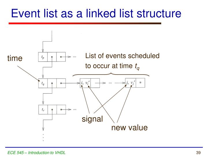 Event list as a linked list structure