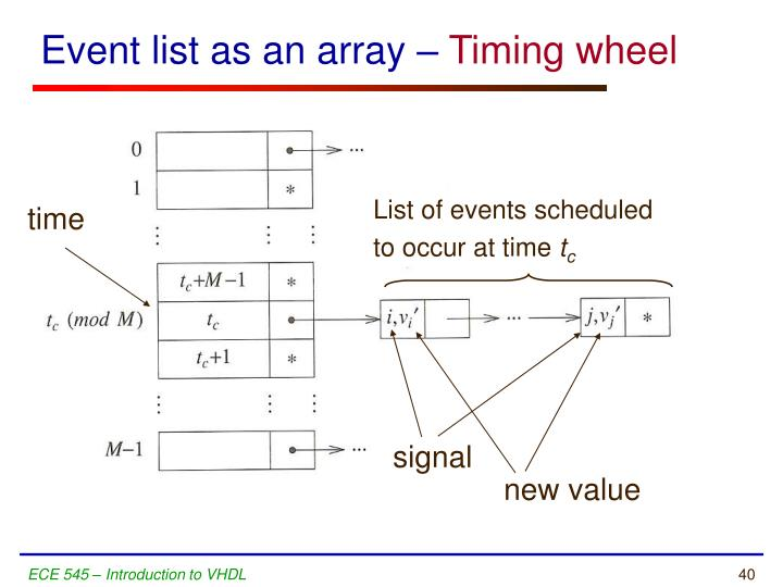 Event list as an array –