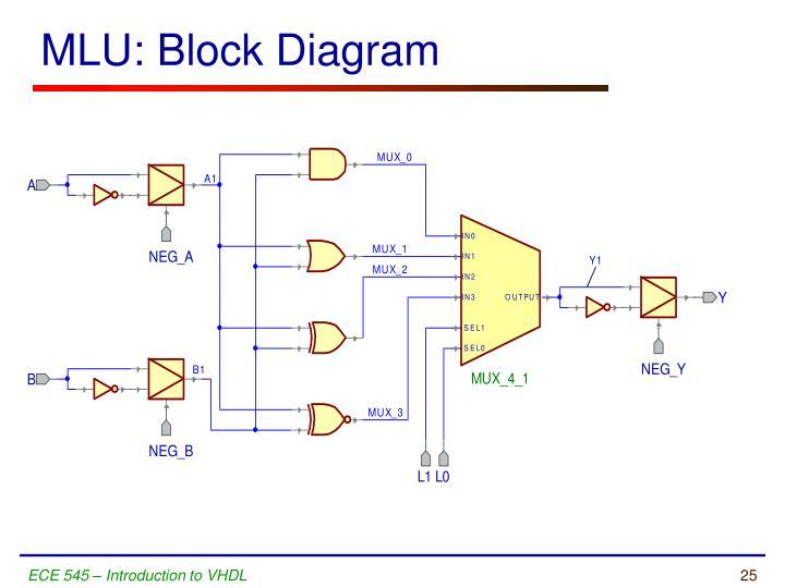 MLU: Block Diagram