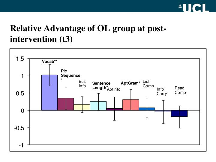 Relative Advantage of OL group at post-intervention (t3)