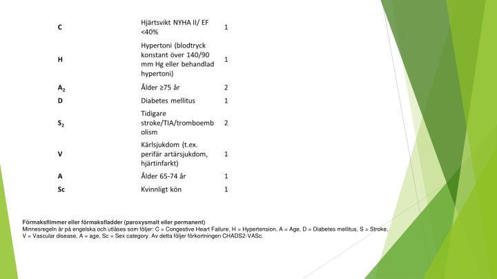 Förmaksflimmer eller förmaksfladder (paroxysmalt eller permanent)