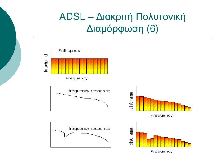 ADSL – Διακριτή Πολυτονική Διαμόρφωση