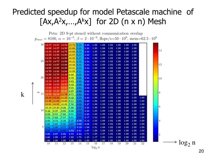 Predicted speedup for model Petascale machine  of [Ax,A