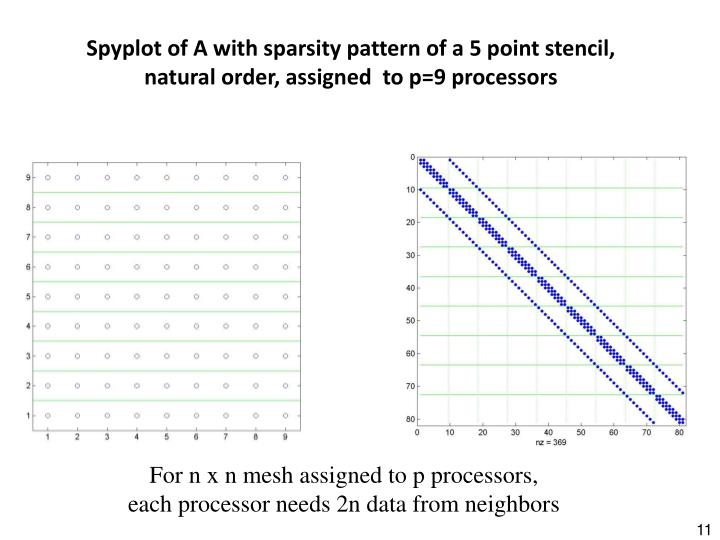 Spyplot of A with sparsity pattern of a 5 point stencil, natural order, assigned  to p=9 processors