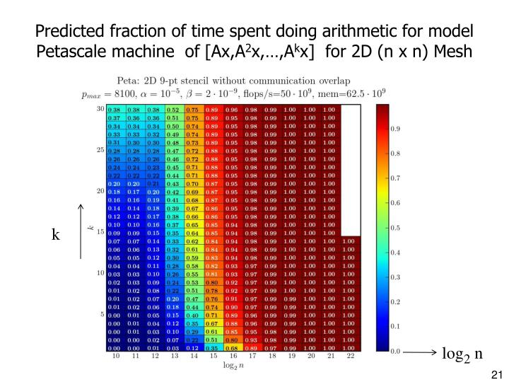 Predicted fraction of time spent doing arithmetic for model Petascale machine  of [Ax,A