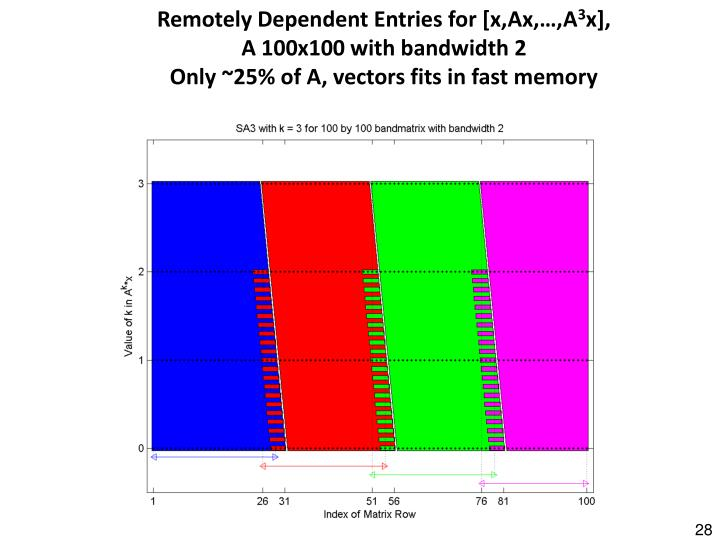 Remotely Dependent Entries for [x,Ax,…,A