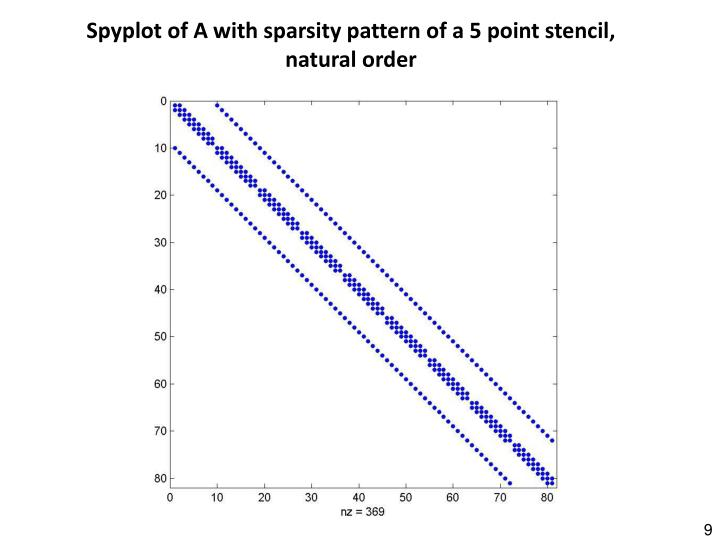 Spyplot of A with sparsity pattern of a 5 point stencil, natural order