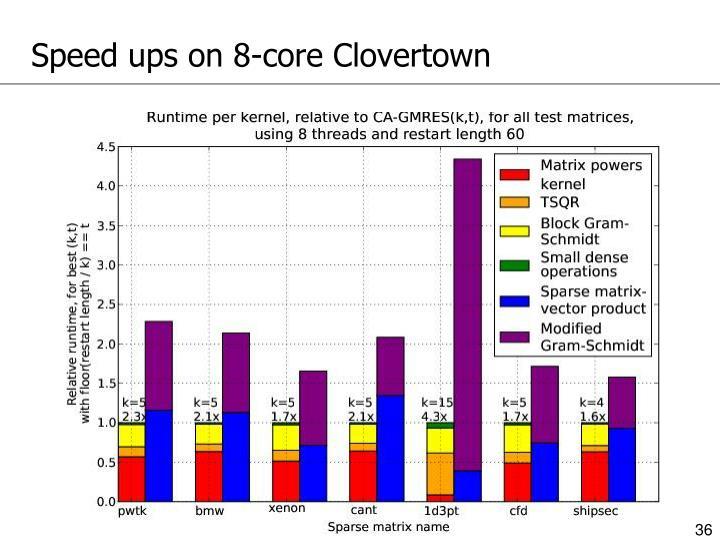 Speed ups on 8-core Clovertown