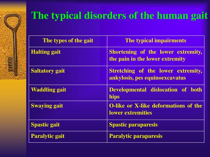 The typical disorders of the human gait
