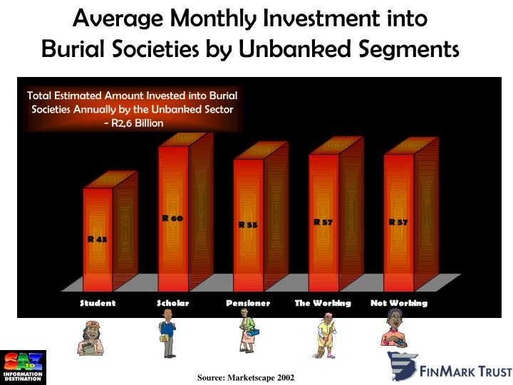 Average Monthly Investment into