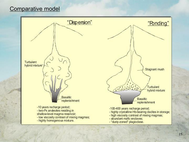 Comparative model