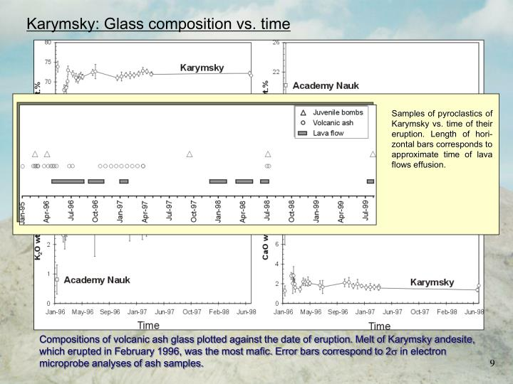 Samples of pyroclastics of Karymsky vs. time of their eruption. Length of hori-zontal bars corresponds to approximate time of lava flows effusion.