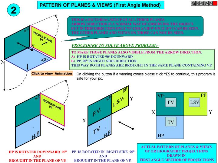 THIS IS A PICTORIAL SET-UP OF ALL THREE PLANES.
