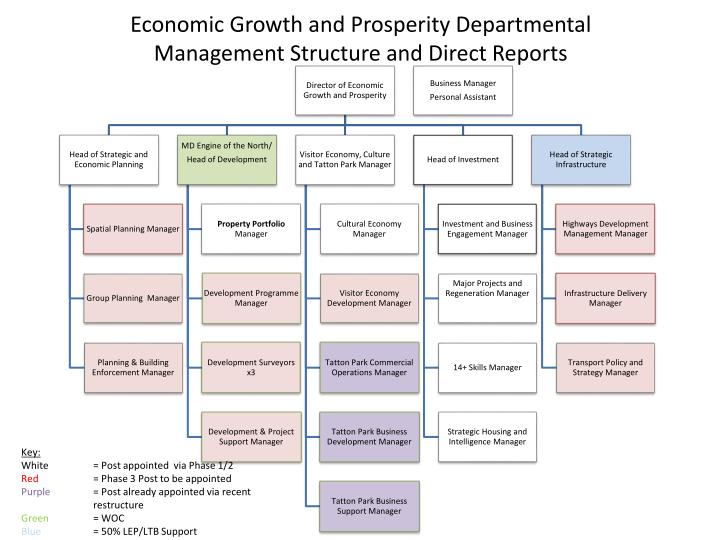 Economic Growth and Prosperity Departmental