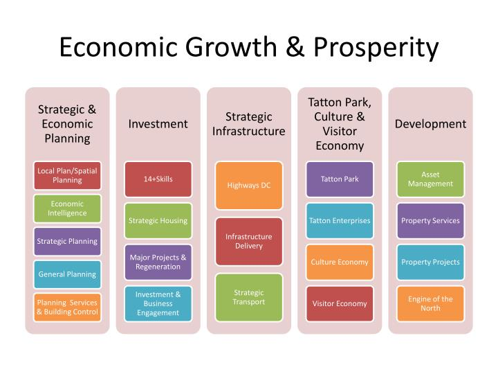 Economic growth prosperity
