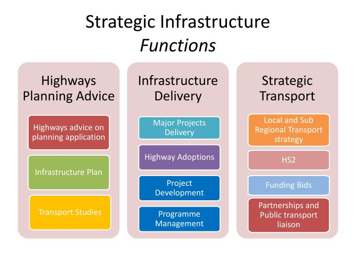 Strategic infrastructure functions