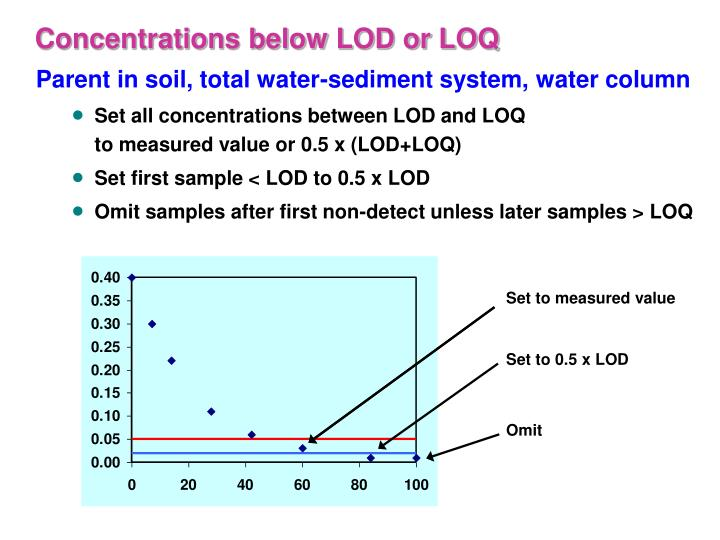 Concentrations below LOD or LOQ