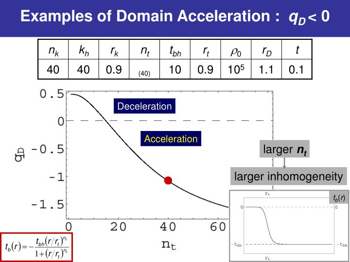 Examples of Domain Acceleration :