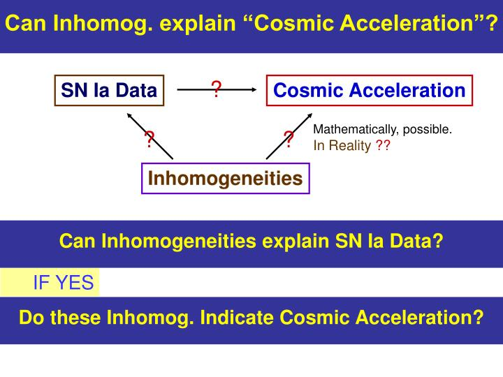 "Can Inhomog. explain ""Cosmic Acceleration""?"