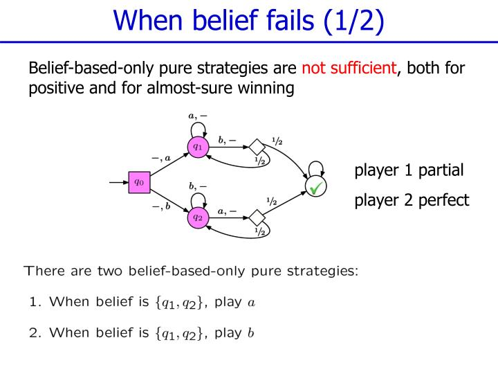 When belief fails (1/2)