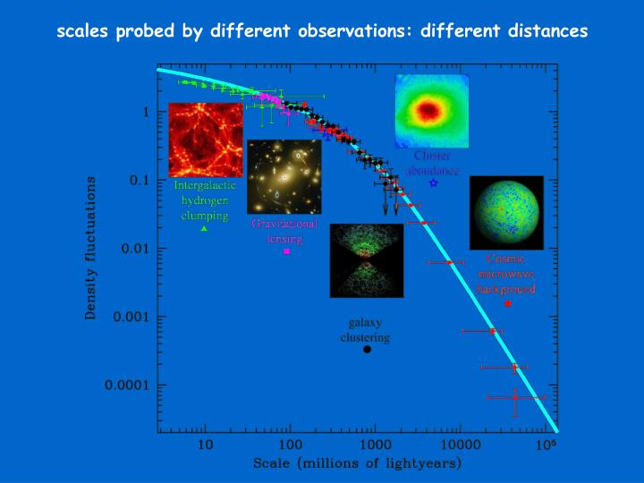 scales probed by different observations: different distances
