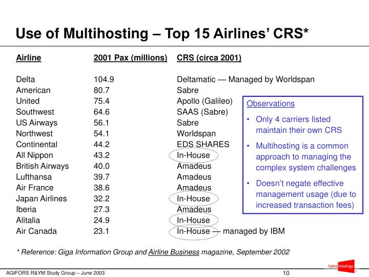 Use of Multihosting – Top 15 Airlines' CRS*