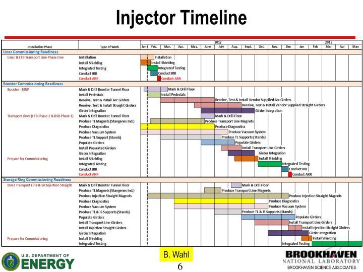 Injector Timeline