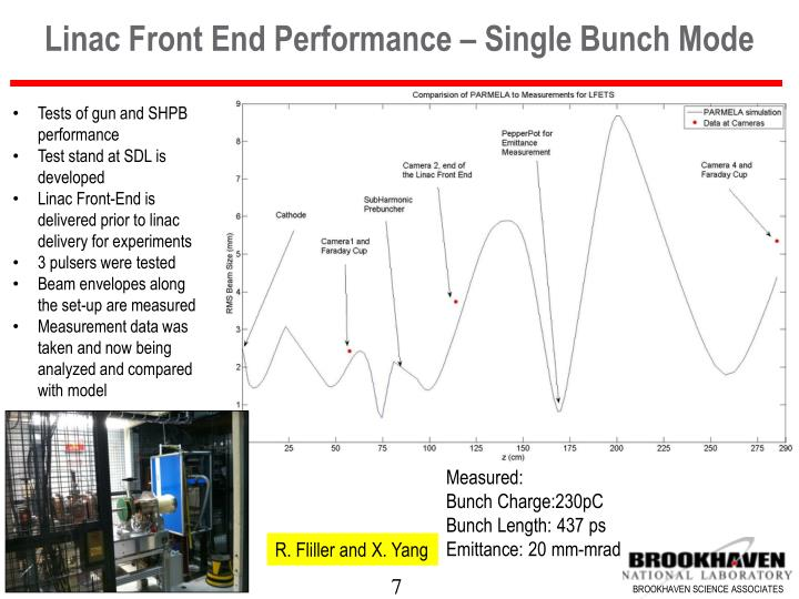 Linac Front End Performance – Single Bunch Mode