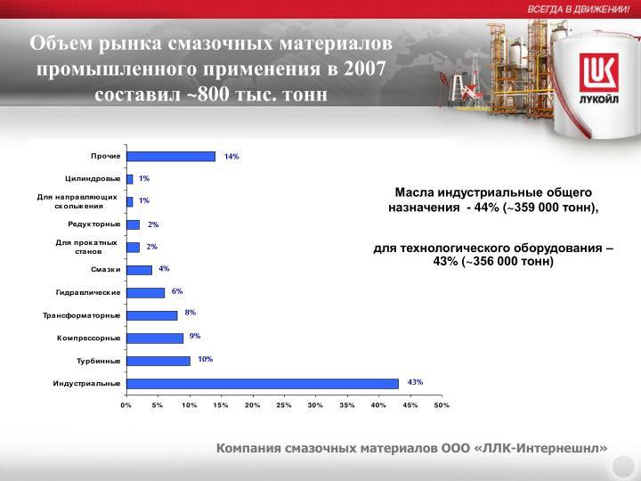 Объем рынка смазочных материалов промышленного применения в 2007 составил