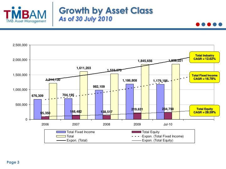 Growth by Asset Class