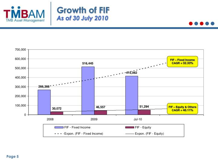 Growth of FIF