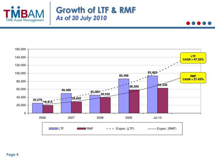 Growth of LTF & RMF