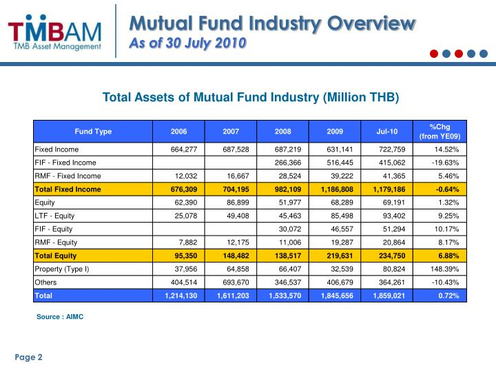 Mutual Fund Industry Overview