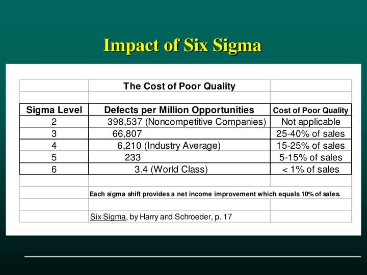 Impact of Six Sigma