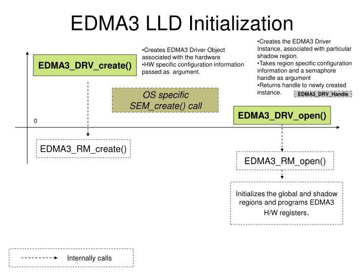 EDMA3 LLD Initialization