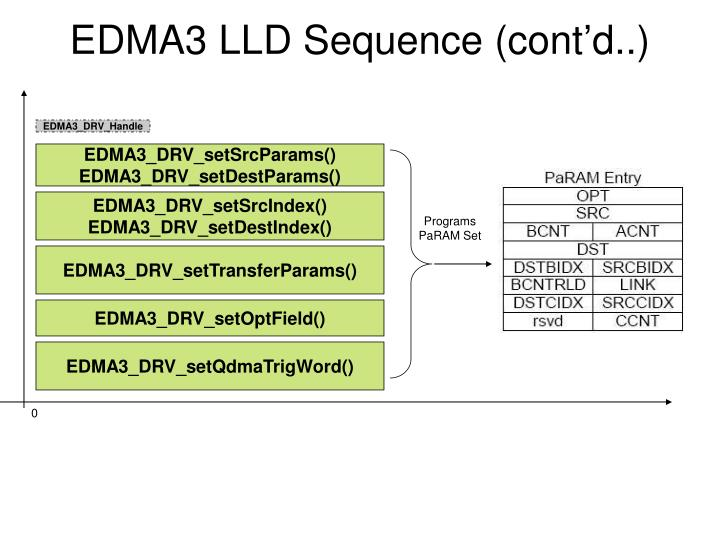 EDMA3 LLD Sequence (cont'd..)