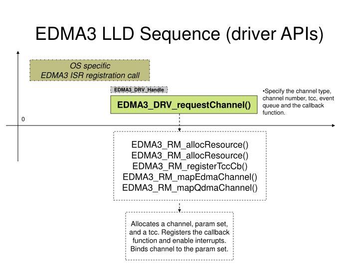 EDMA3 LLD Sequence (driver APIs)