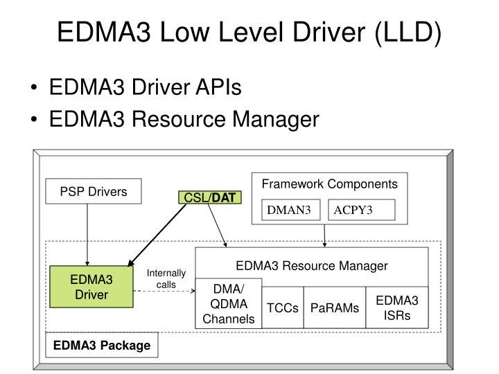 EDMA3 Low Level Driver (LLD)
