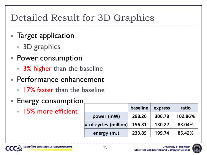 Detailed Result for 3D Graphics